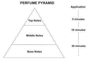 perfumepyramid